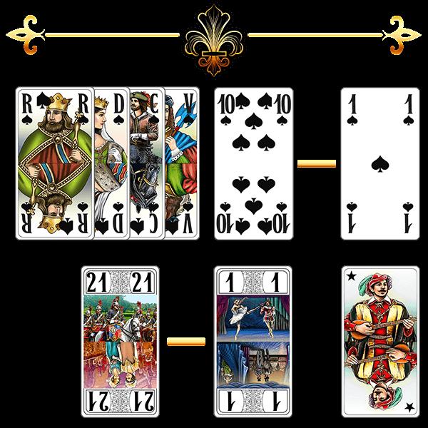 Tarot Classement des cartes